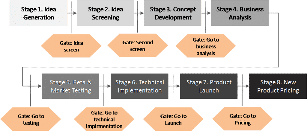 8 Stage gate process