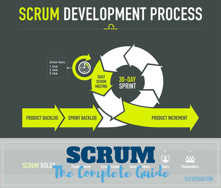 SCRUM | The Complete Guide