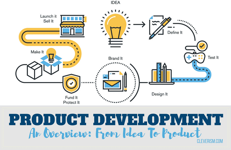 Image result for product development