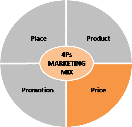 4Ps marketing mix - price