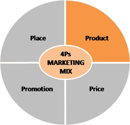 4Ps marketing mix - product