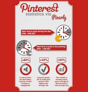 Pinterest staticstics