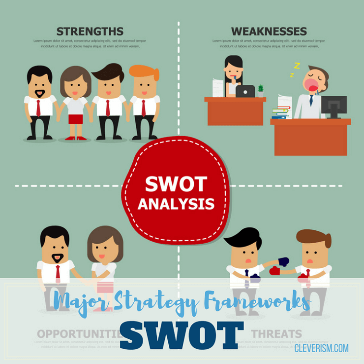 Major Strategy Frameworks | SWOT