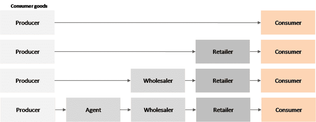 Consumer goods - distribution channels