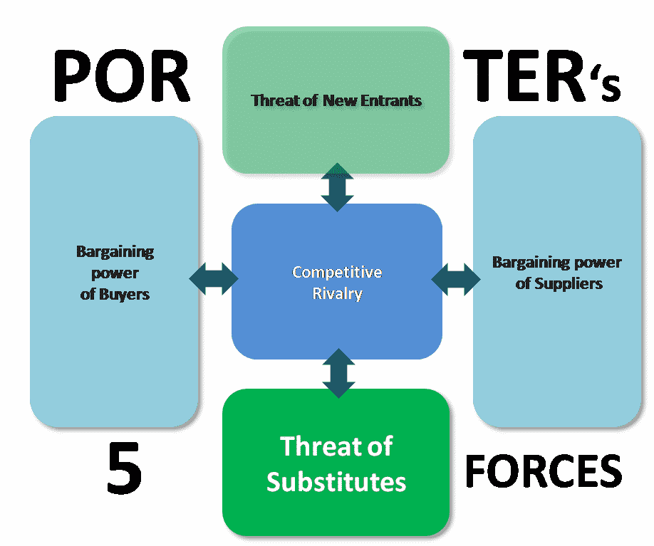 Porters 5 forces - Threat of substitutes