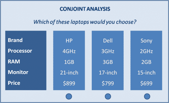 Conjoint analysis