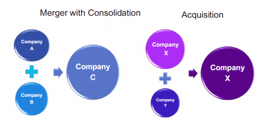M&A consolidation