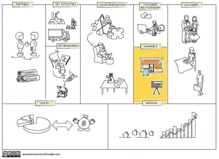 Selecting And Managing Channels In Business Model Canvas Cleverism