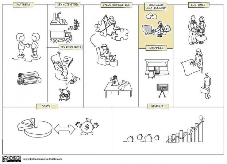 Customer Relationship Block In Business Model Canvas Cleverism