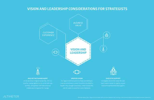 Digital Transformation: Vision and leadership