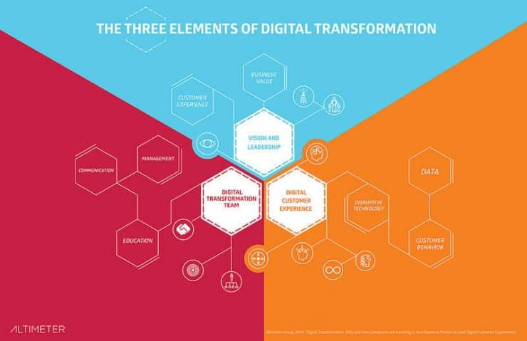 Digital Transformation - Elements