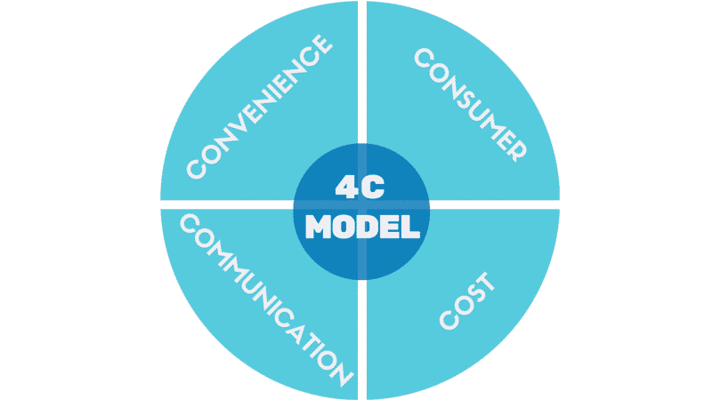4C model - Marketing mix_