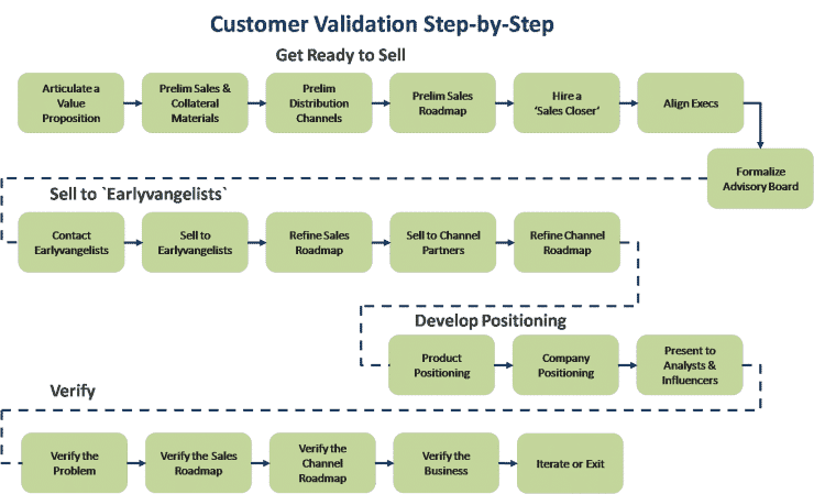 Customer Development: Understanding Customer Validation