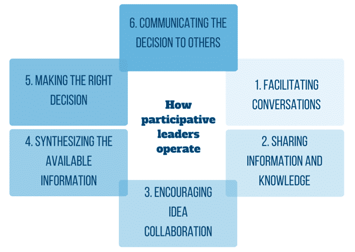 How participative leaders operate(1)
