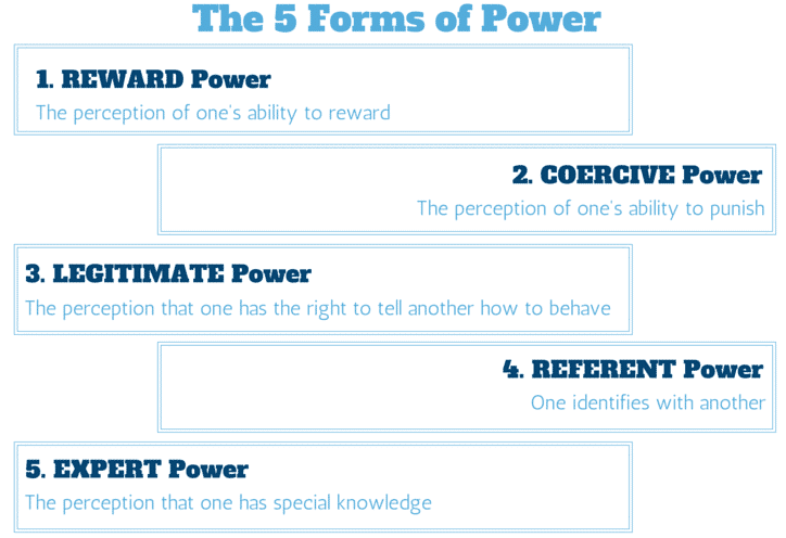 The 5 forms of Power(1)