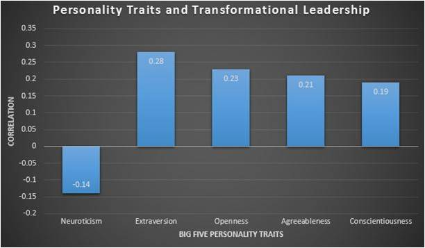 Personality traits and Transformational leaderhsip