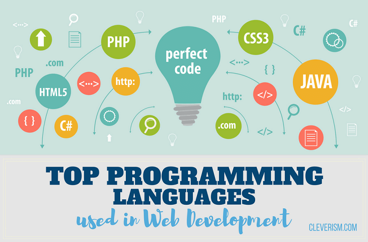 Top Programming Languages Used In Web Development Cleverism