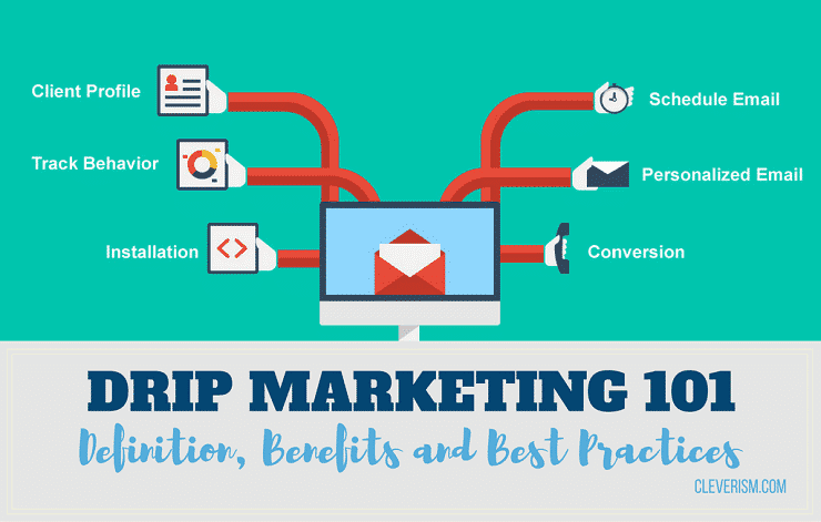 Drip Marketing 101: Definition, Benefits and Best Practices