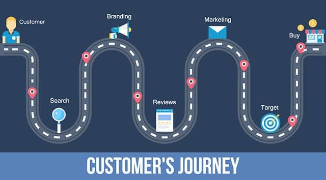 customer journey mapping    how to deliver outstanding customer experiences