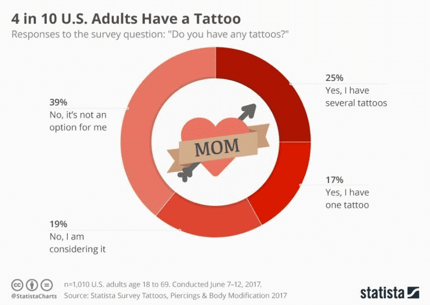 US Tattoo Survey