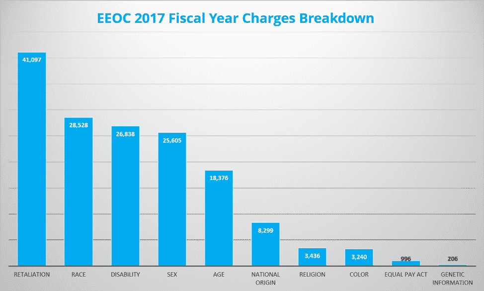 Charges Breakdown