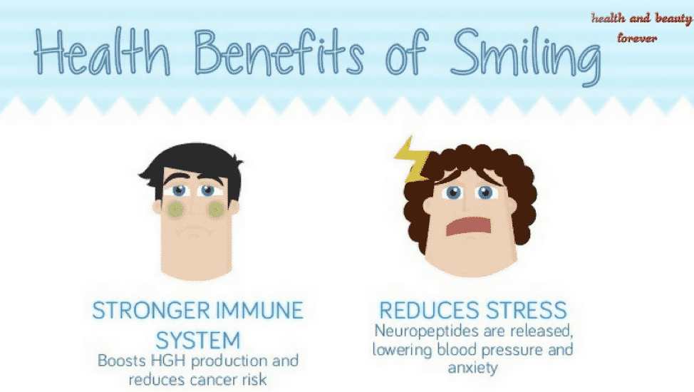 Benefit of Smiling