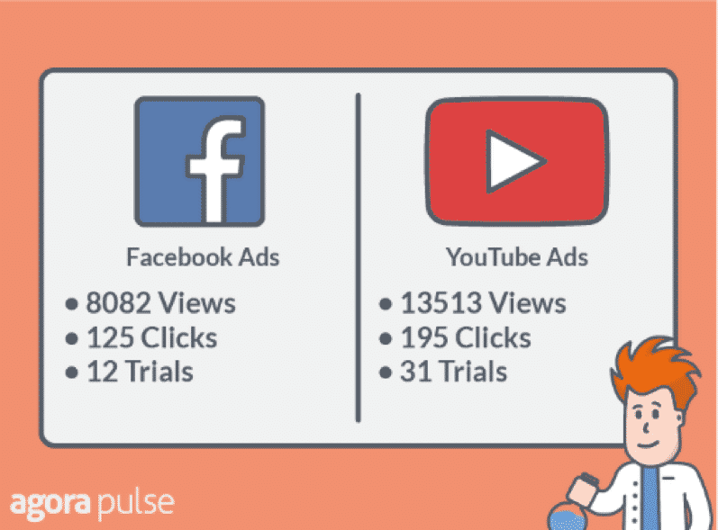 Facebook vs Youtube Ads