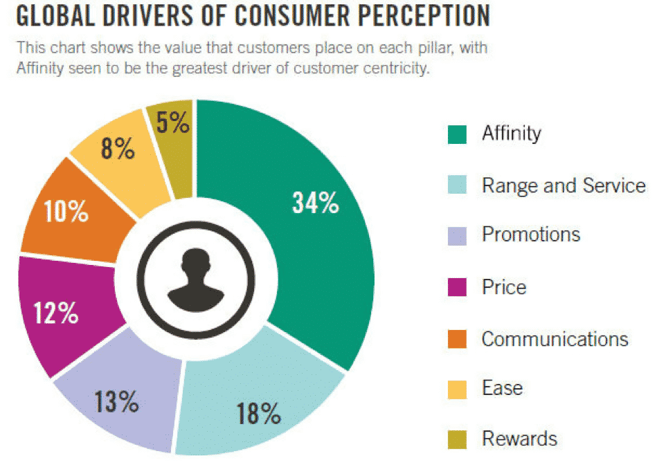 Global Driver of Consumer Perception