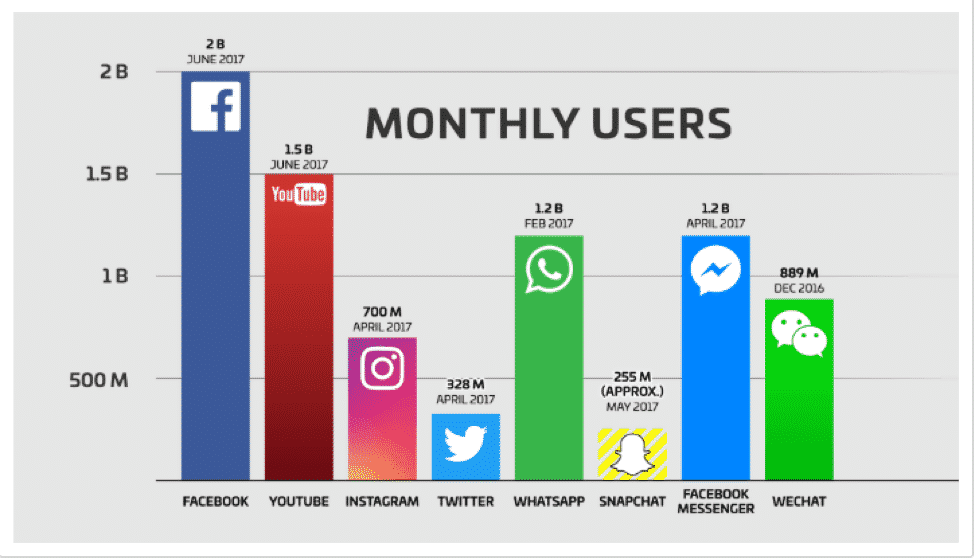 Social Media Monthly Users Chart