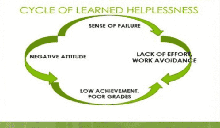 Cycle of Learned Helplessness