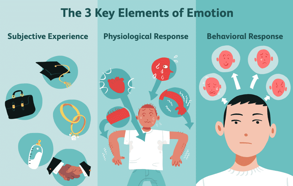 Elements of Emotion