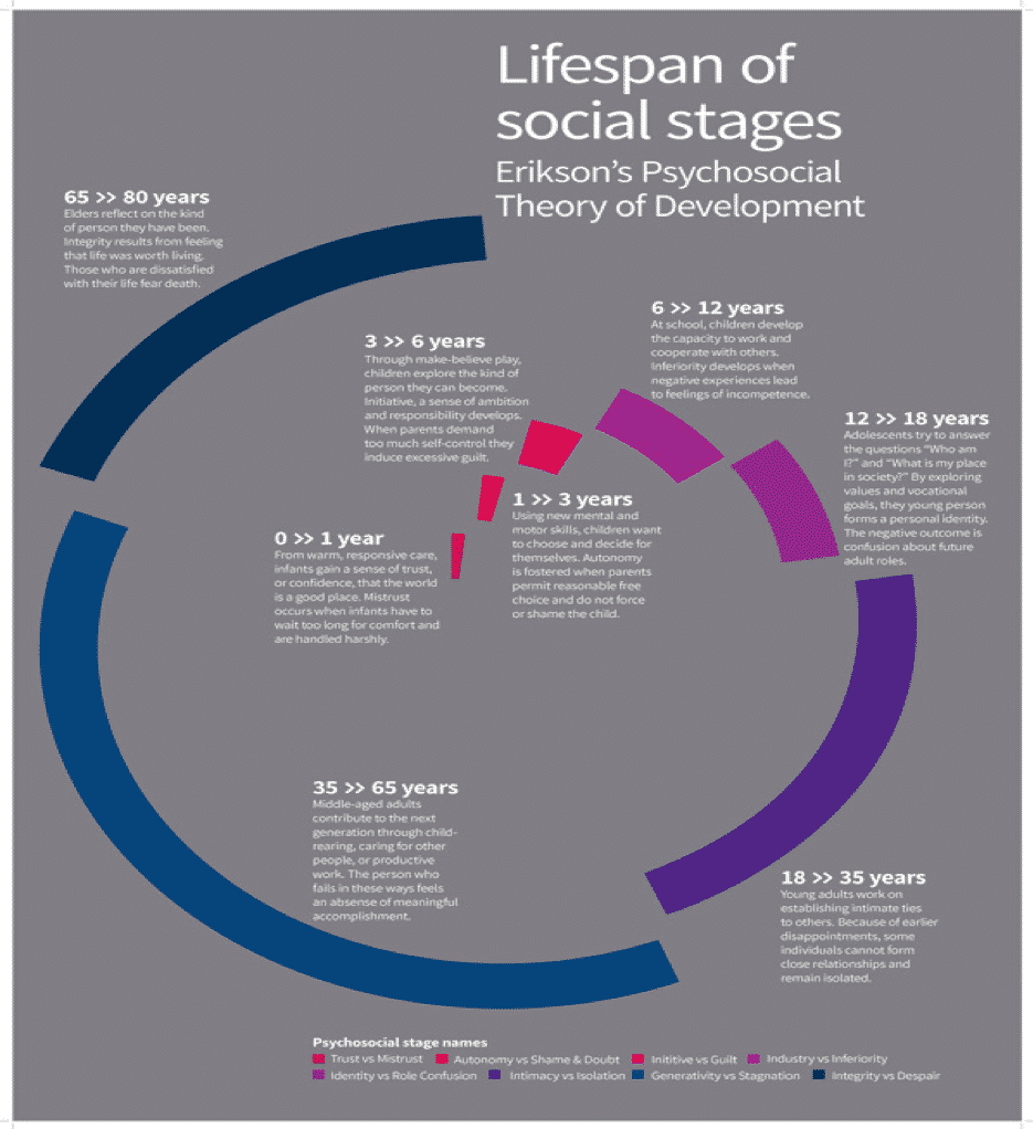 Lifespan of Social Stages