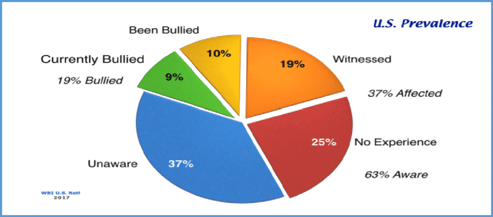 Workplace Bullying Chart