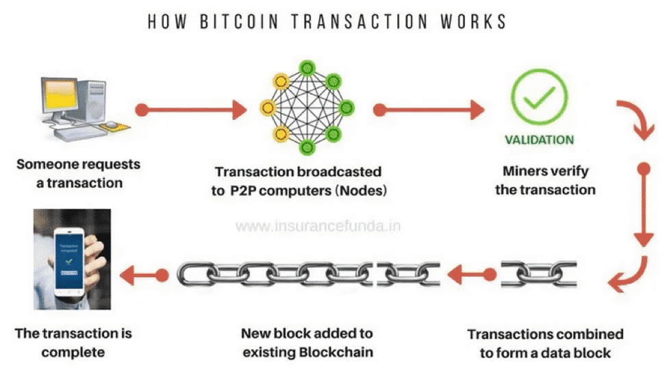 How Bitcoin Transaction Works