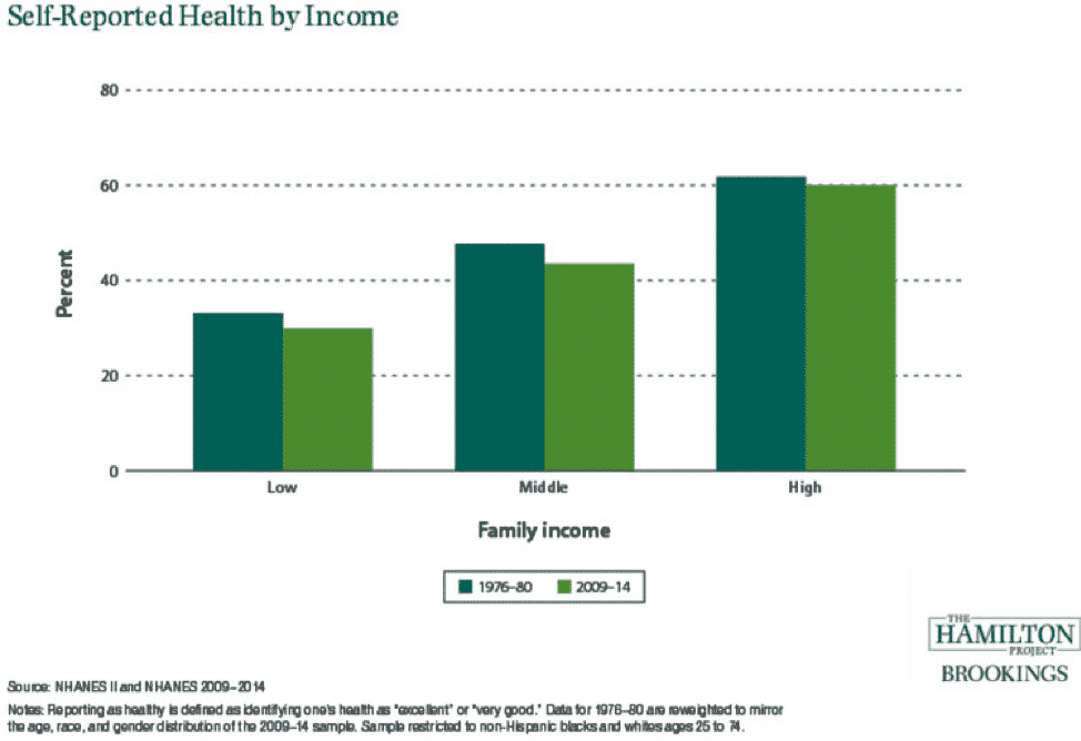 Self-Reported Health by Income