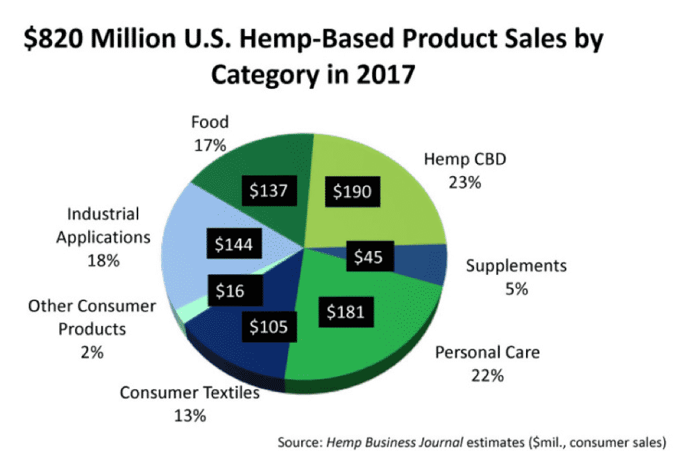 Hemp-Based Product Sales