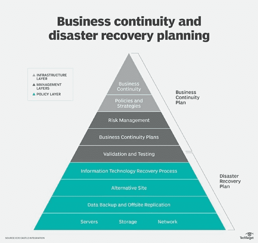 Source: searchdisasterrecovery.techtarget.com