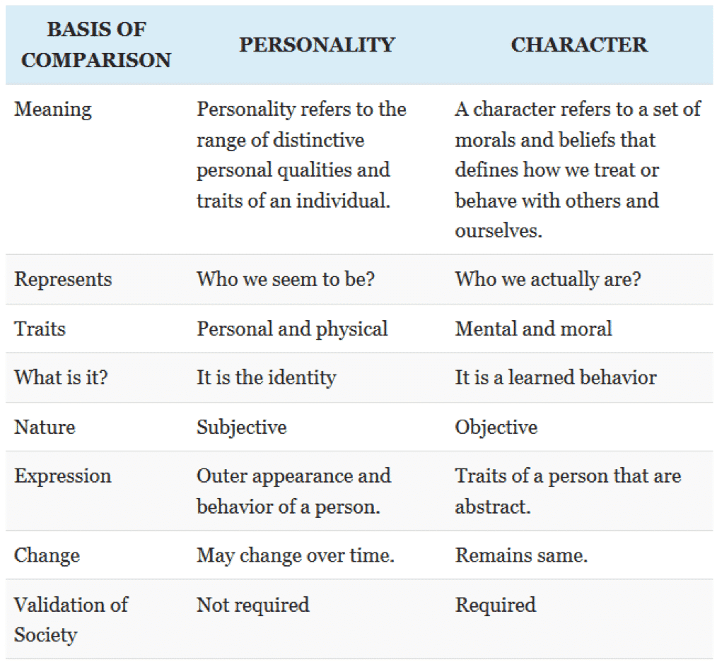 Source: Key Differences