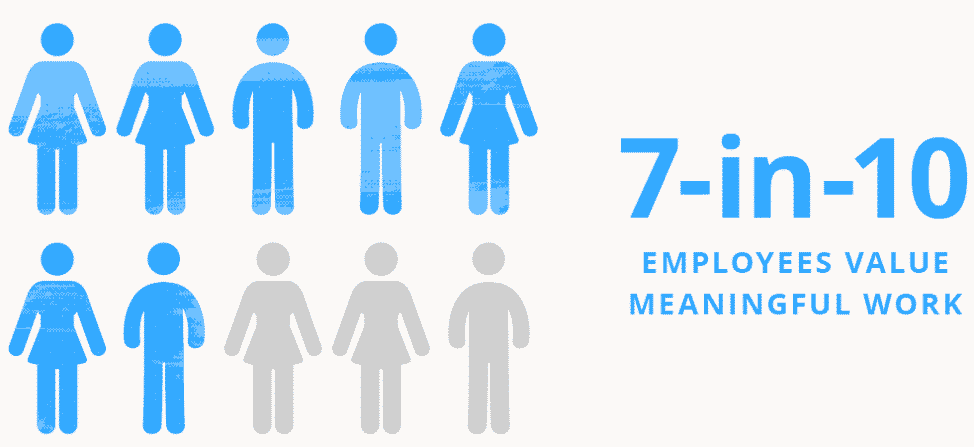 Source: Meaning And Purpose At Work report