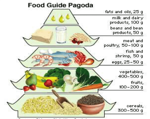 Source: Chinese Nutrition Society