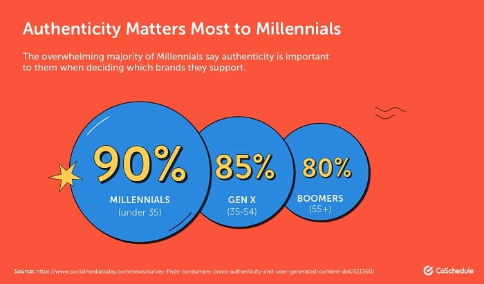 Authenticity Matters Most To Millennials