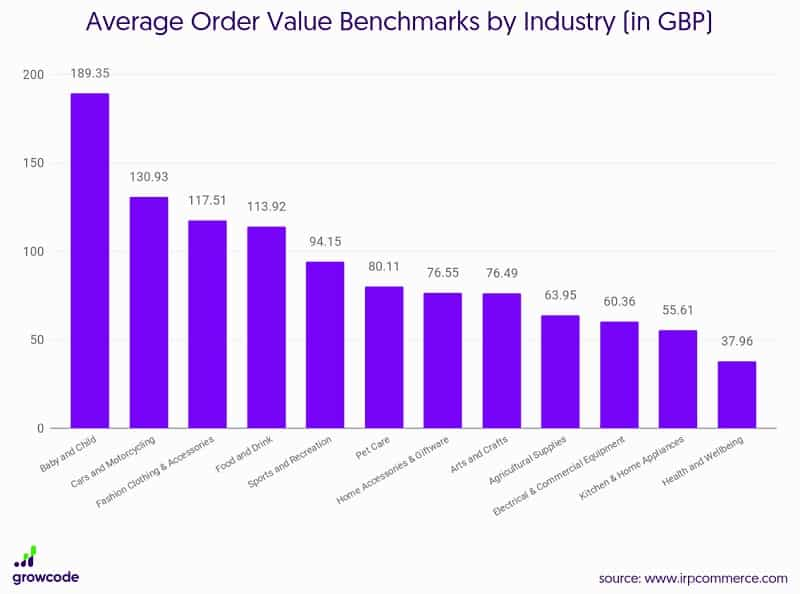 Average Order Value Benchmarks by Industry