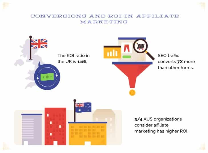 Conversion and ROI in affiliate marketing