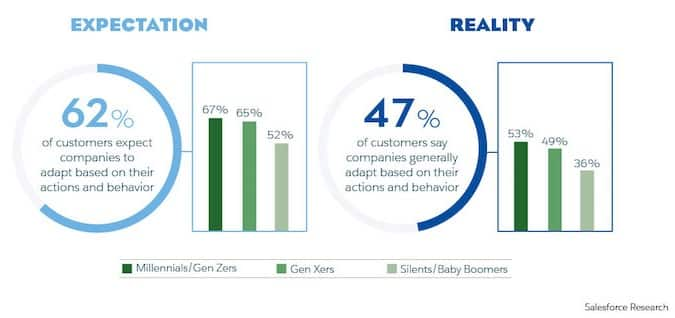 Expectation vs Reality - 62% of customers expect companies to adapt based on their actions and behavior
