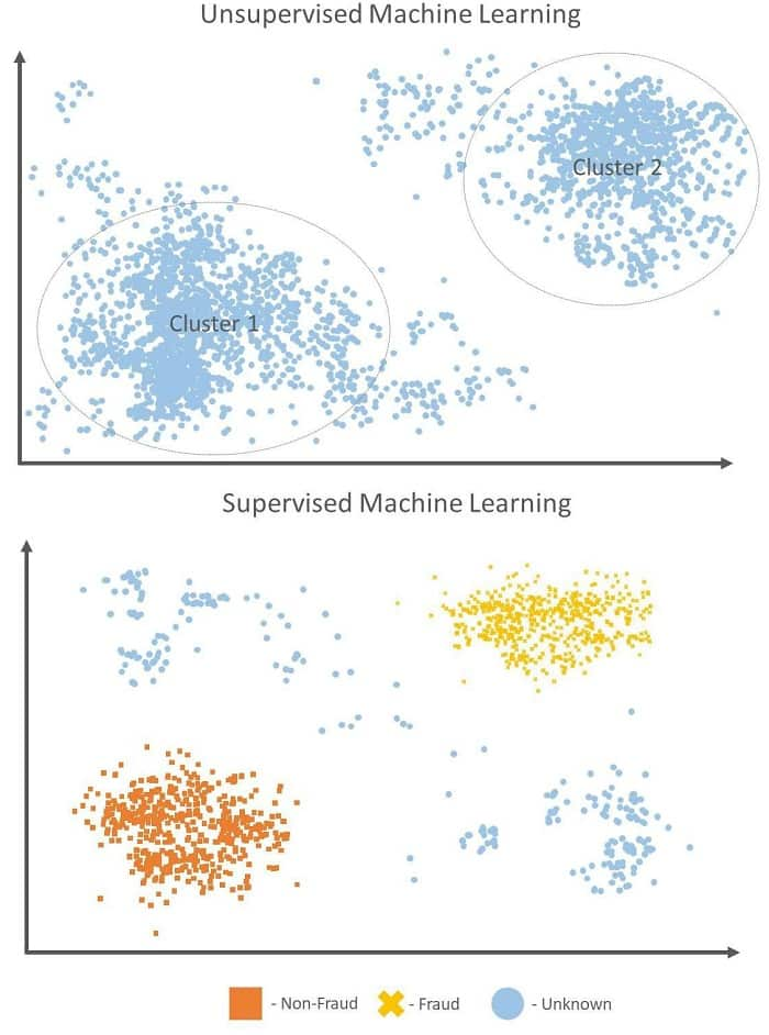 Impact that machine learning - both supervised and unsupervised