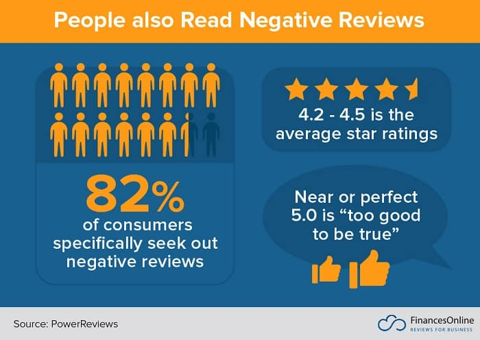 People also Read Negative Reviews
