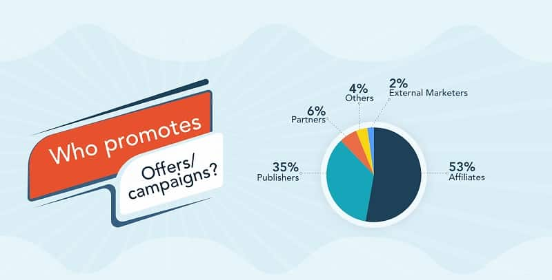 Who promotes offers / Campaigns?