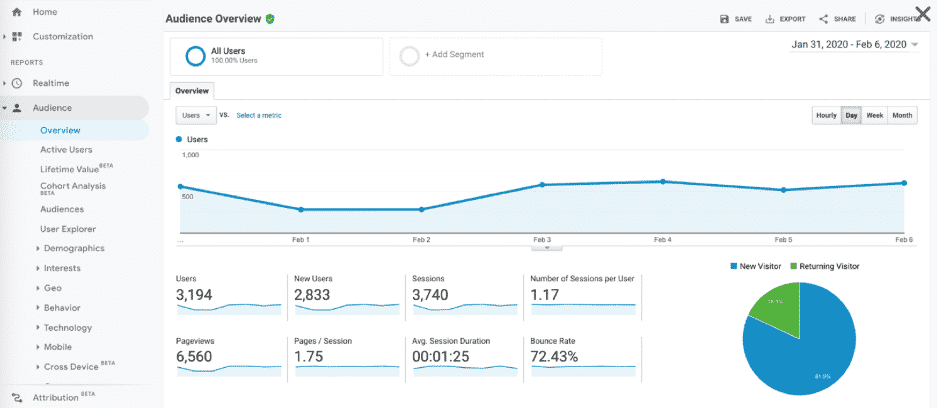 This is what tracking your audience looks like
